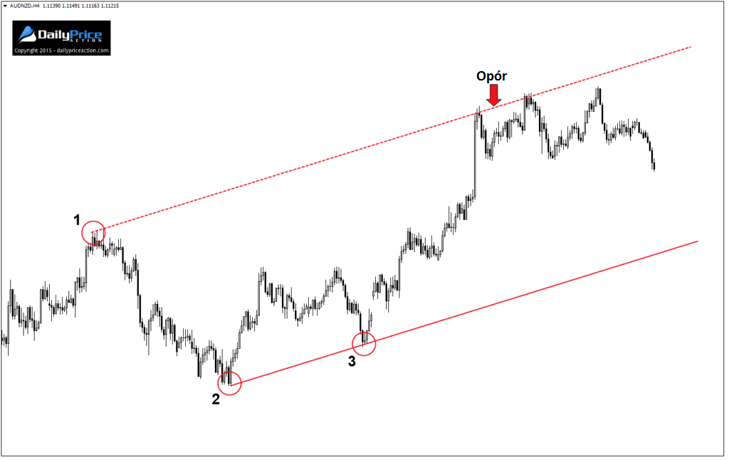 AUDNZD-ascending-channel-1-1024x646