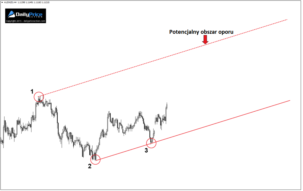 AUDNZD-potential-resistance-area-1024x645