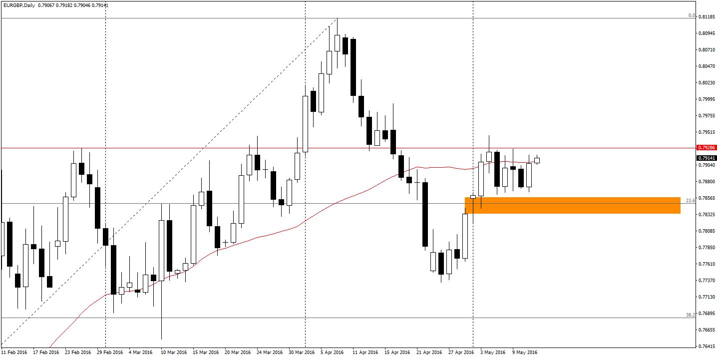EUR/GBP D1