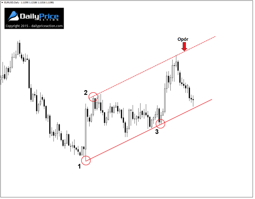 EURUSD-ascending-channel-final-1024x800