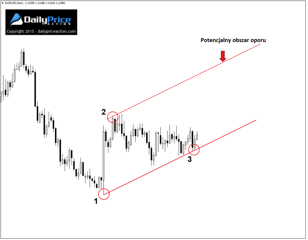 EURUSD-start-of-channel-1024x799