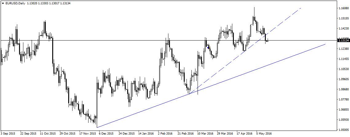 EUR/USD zaczyna tydzień od nieśmiałych wzrostów.