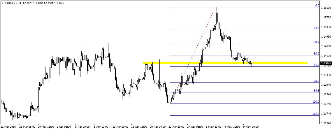 Zniesienie 61,8 zostało głębiej przetestowane w ostatnich godzinach. Czy to jest niedźwiedzi sygnał na który czekają analitycy Commerzbank?