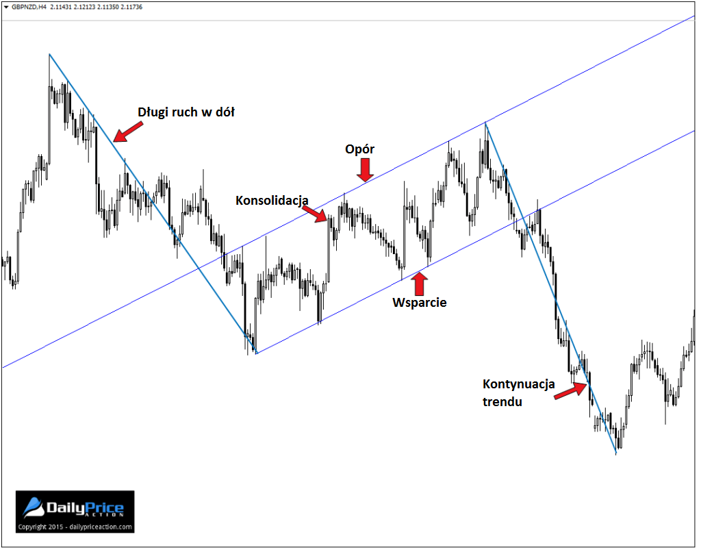 GBPNZD-ascending-channel-1024x806