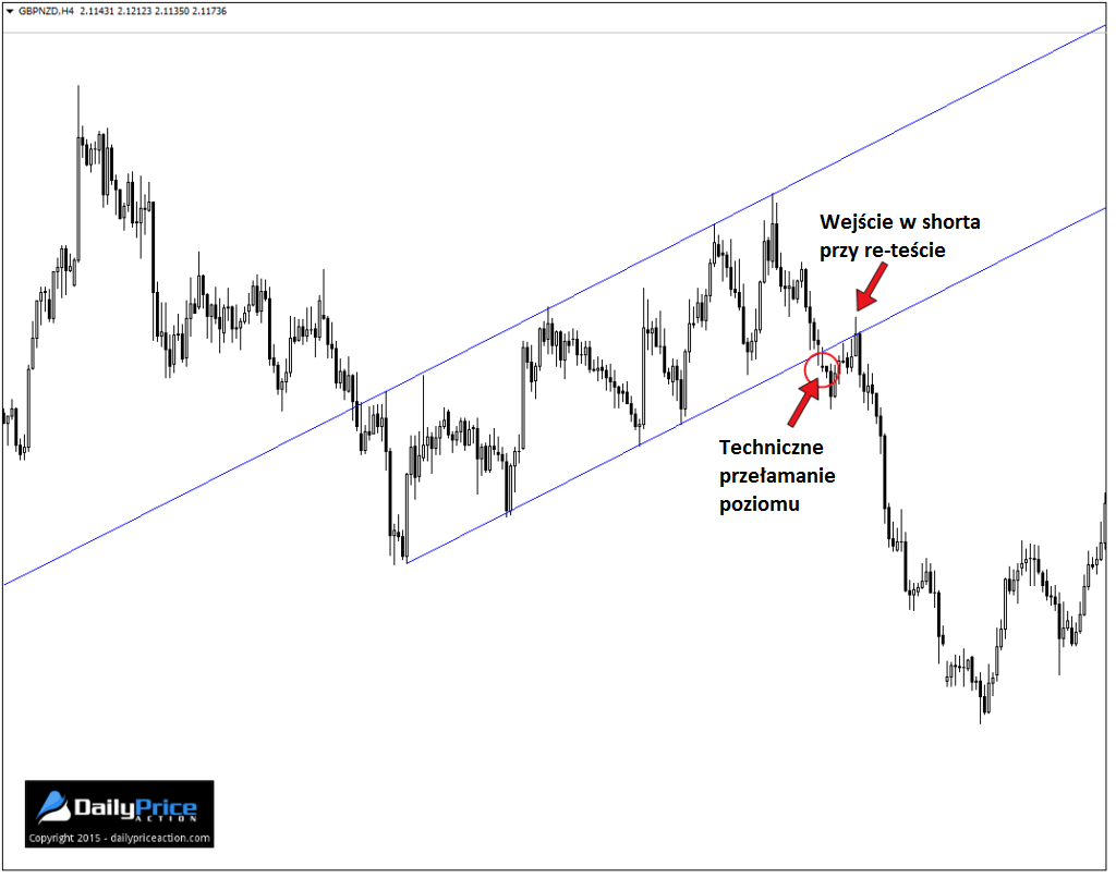 GBPNZD-channel-break-and-retest-1024x806