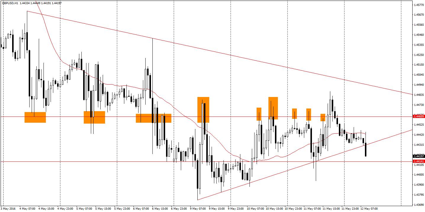 GBP/USD H1 - wspomniany wczoraj klin najpierw został pokonany z góry, cena jednak zawróciła i wyszła dołem