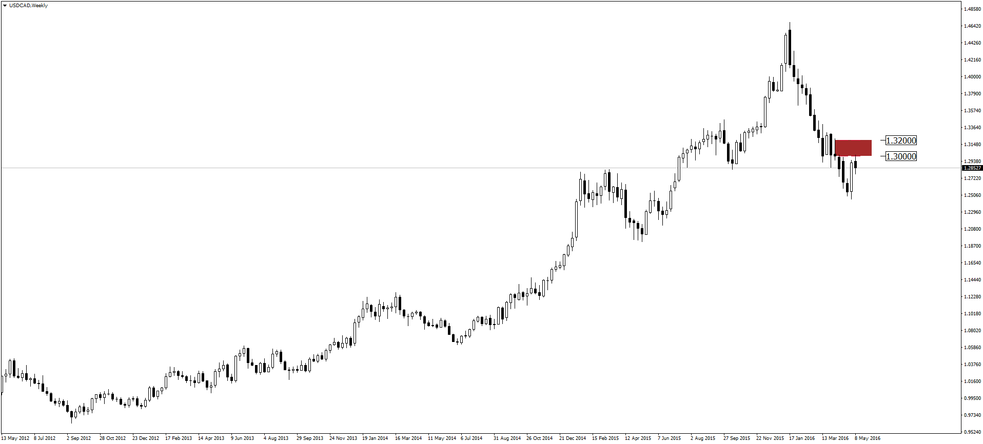 usdcad-w1-admiral-markets-as