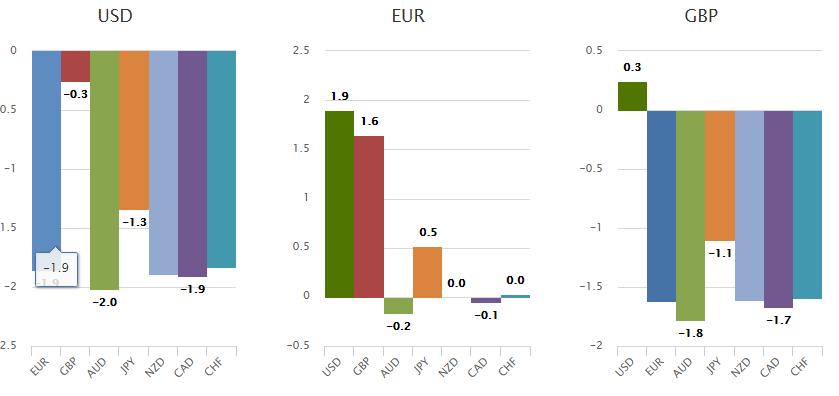 Posiadając rachunek w HotForex możesz samodzielnie śledzić procentową zmianę siły walut