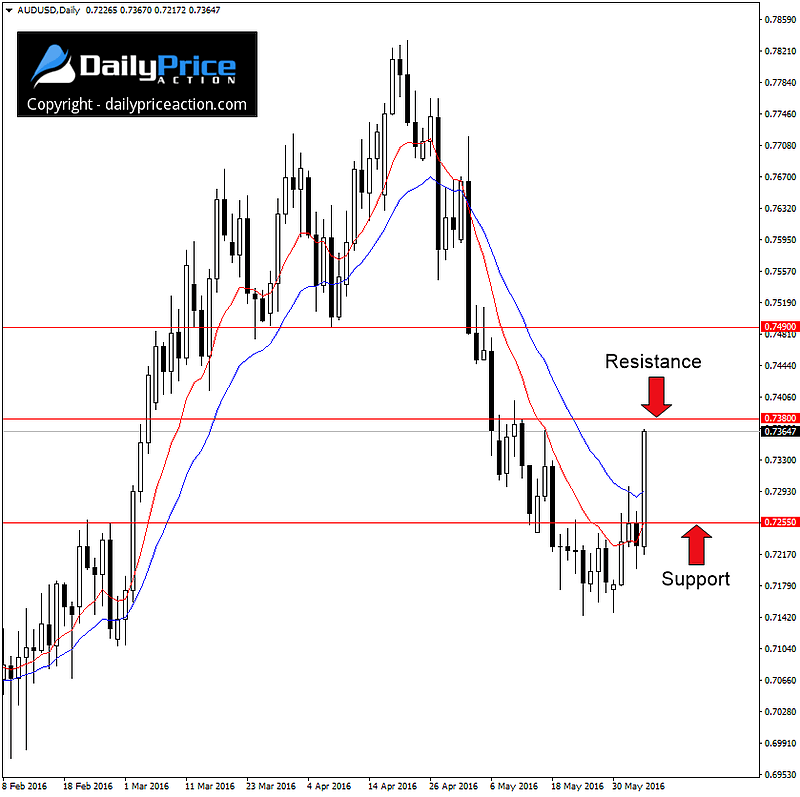 AUDUSD-support-and-resistance