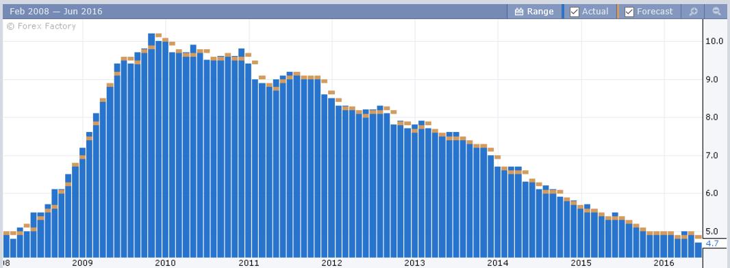 Poziom bezrobocia w Stanach spadł do poziomów z przed kryzysu.