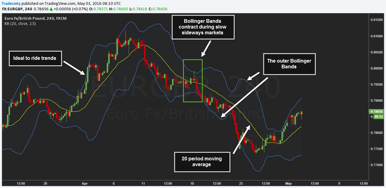 Bollinger bands arrow
