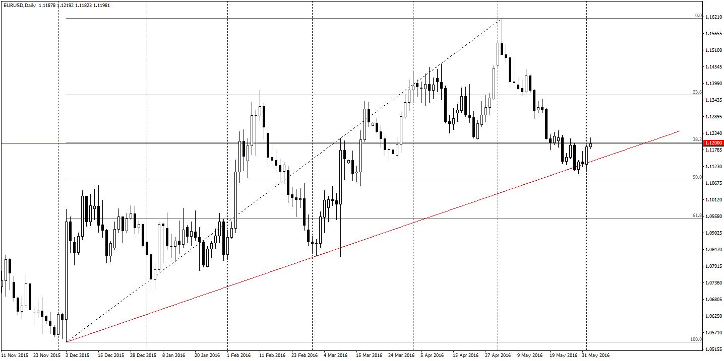 Poziom 1.12 może odegrać istotną rolę w trakcie dzisiejszego EBC