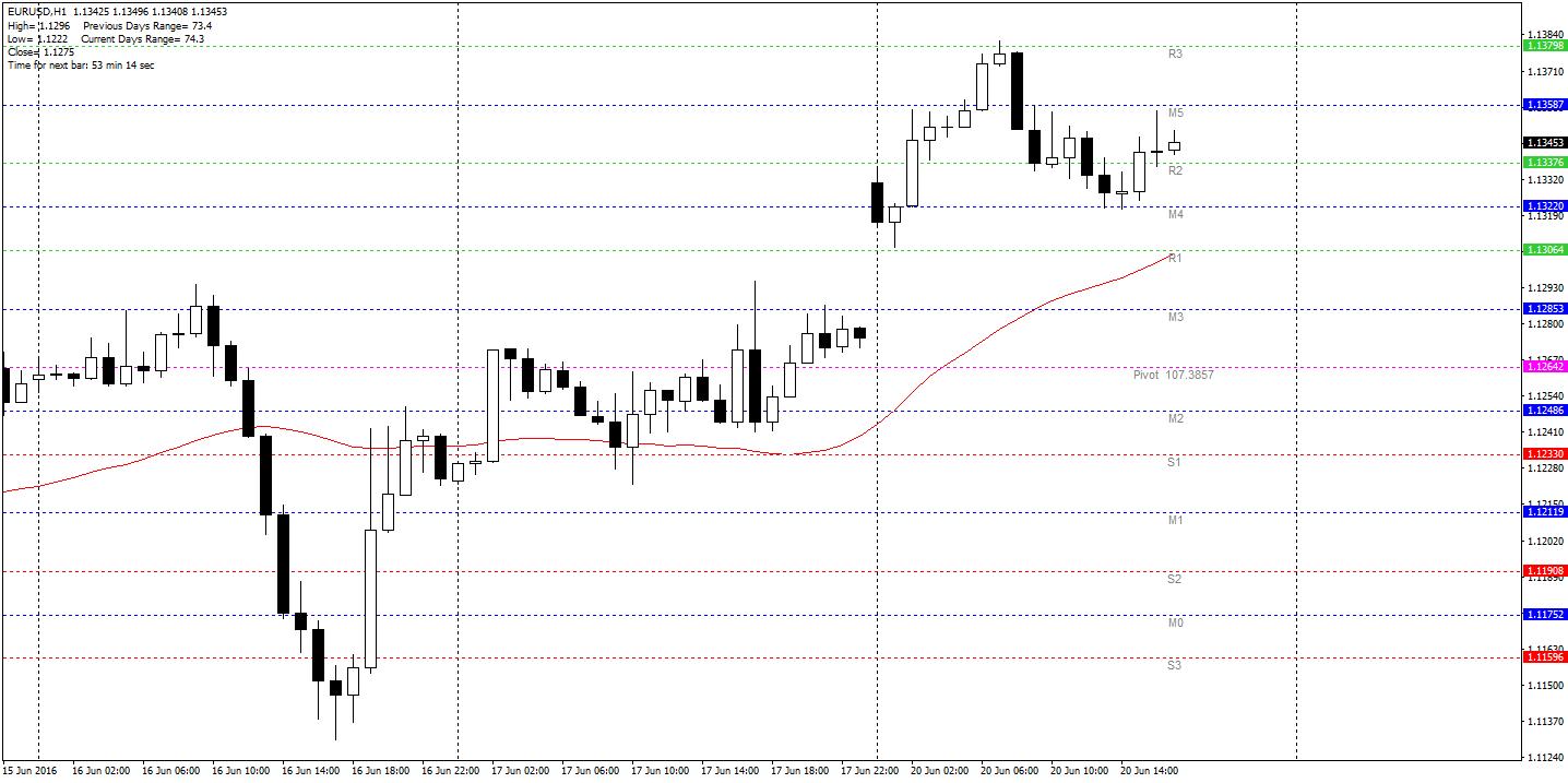 EUR/USD H1 – dolar koryguje część strat, jednak notowania nadal daleko od domknięcia luki popytowej