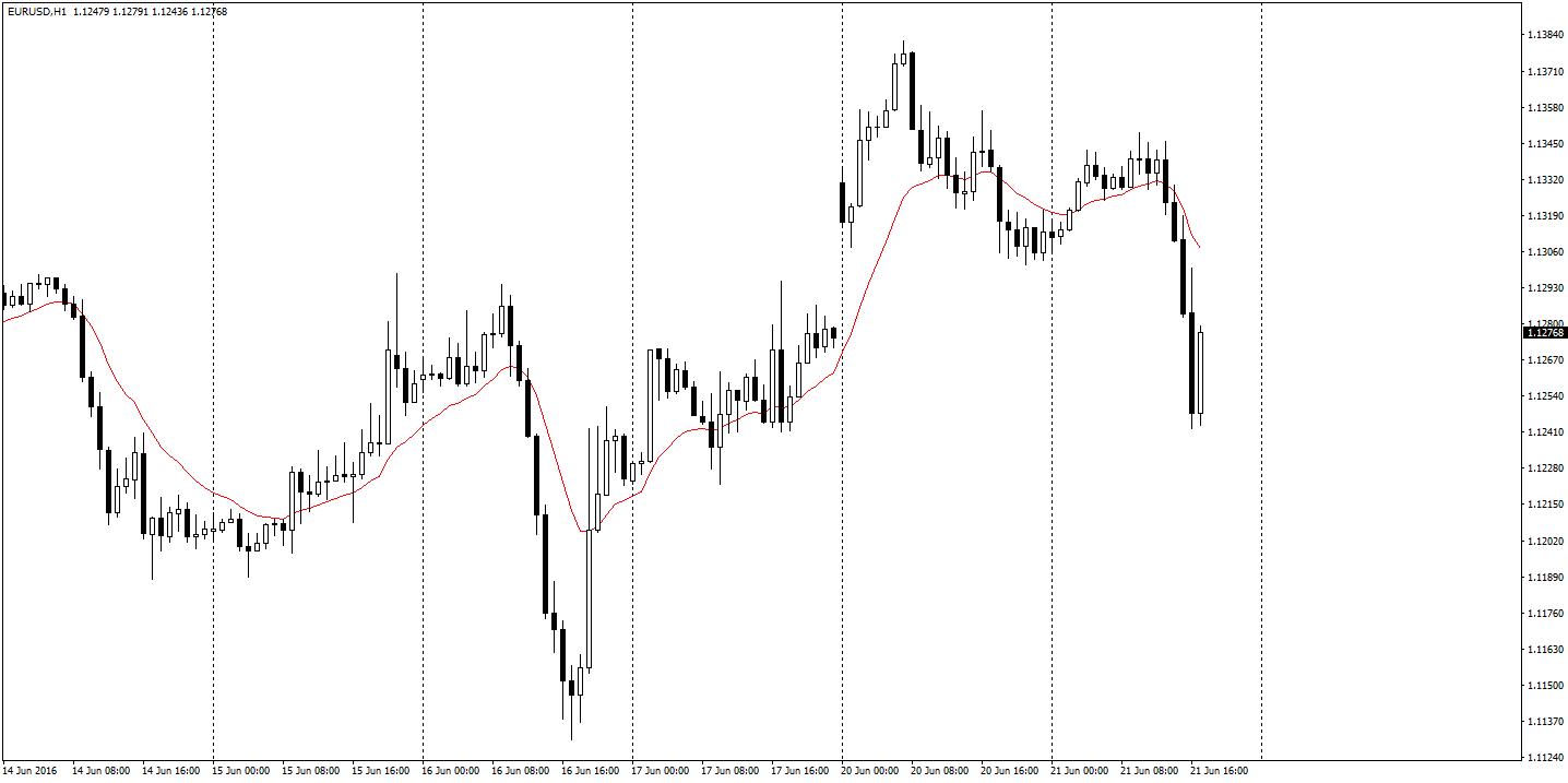 EUR/USD H1 – silne spadki Eurodolara w trakcie wtorkowego handlu
