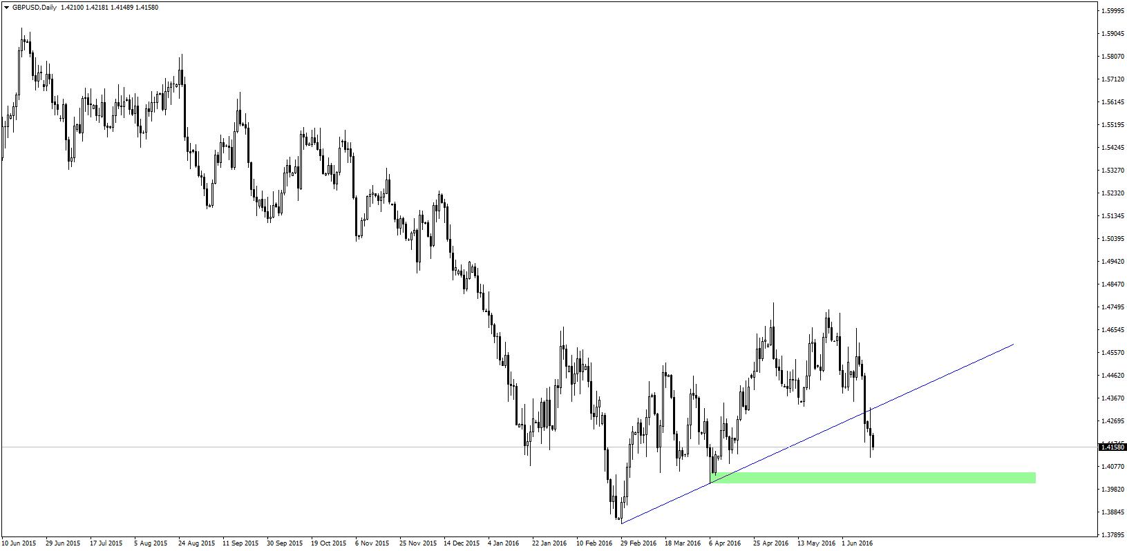 GBP/USD przetestowało przebitą linię trendu wzrostowego. Obecnie para podąża w kierunku wsparcia w okolicy 1,40.