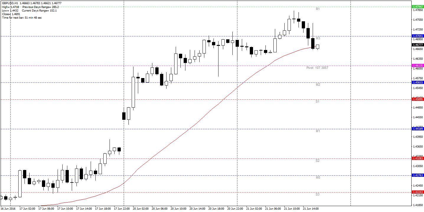GBP/USD H1 – Kabel nadal utrzymuje się jednak nad dziennym pivotem 107.3857