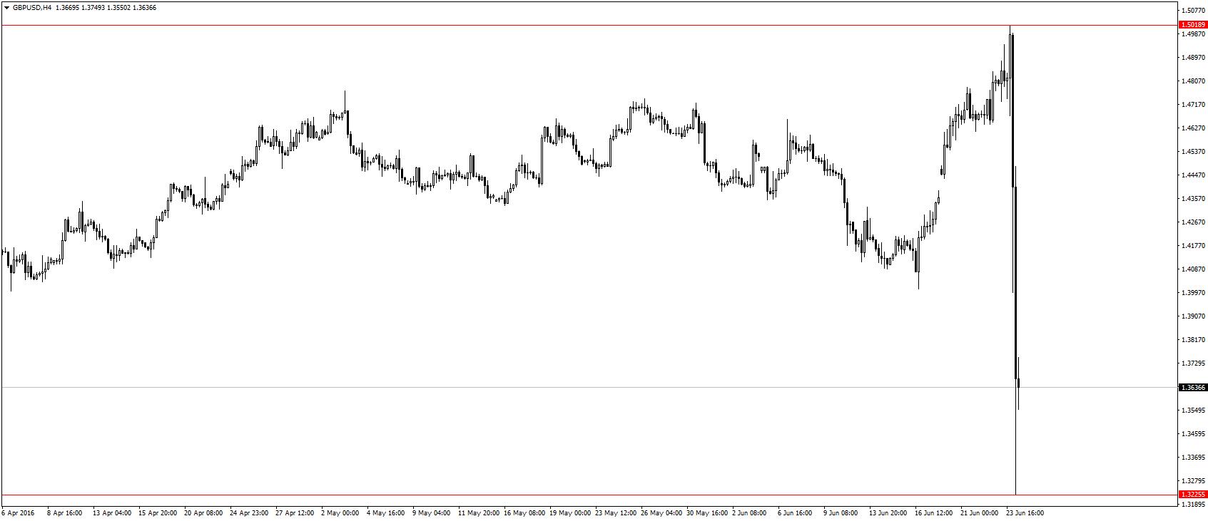 GBP/USD w trakcie nocy spadło o niemal 1800 pips.