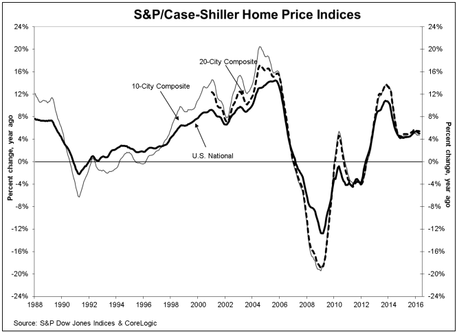 S&P/Case-Shiller Home Prices Indices