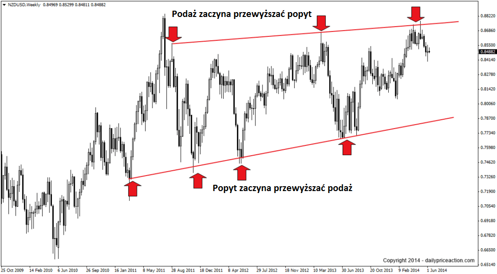 nzdusd-pin-bars-at-support-and-resistance-1024x565