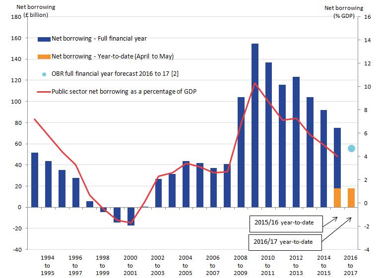 Pożyczki sektora publicznego w UK notują spadki