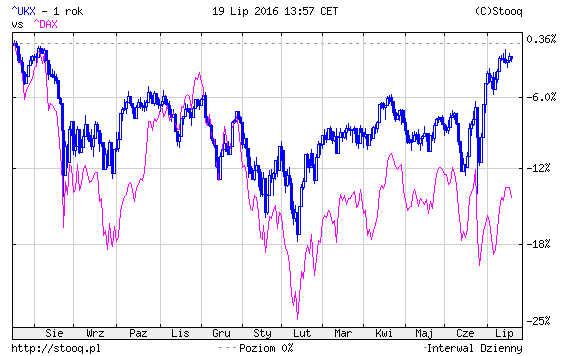 Porównanie indeksów FTSE100 vs DAX.