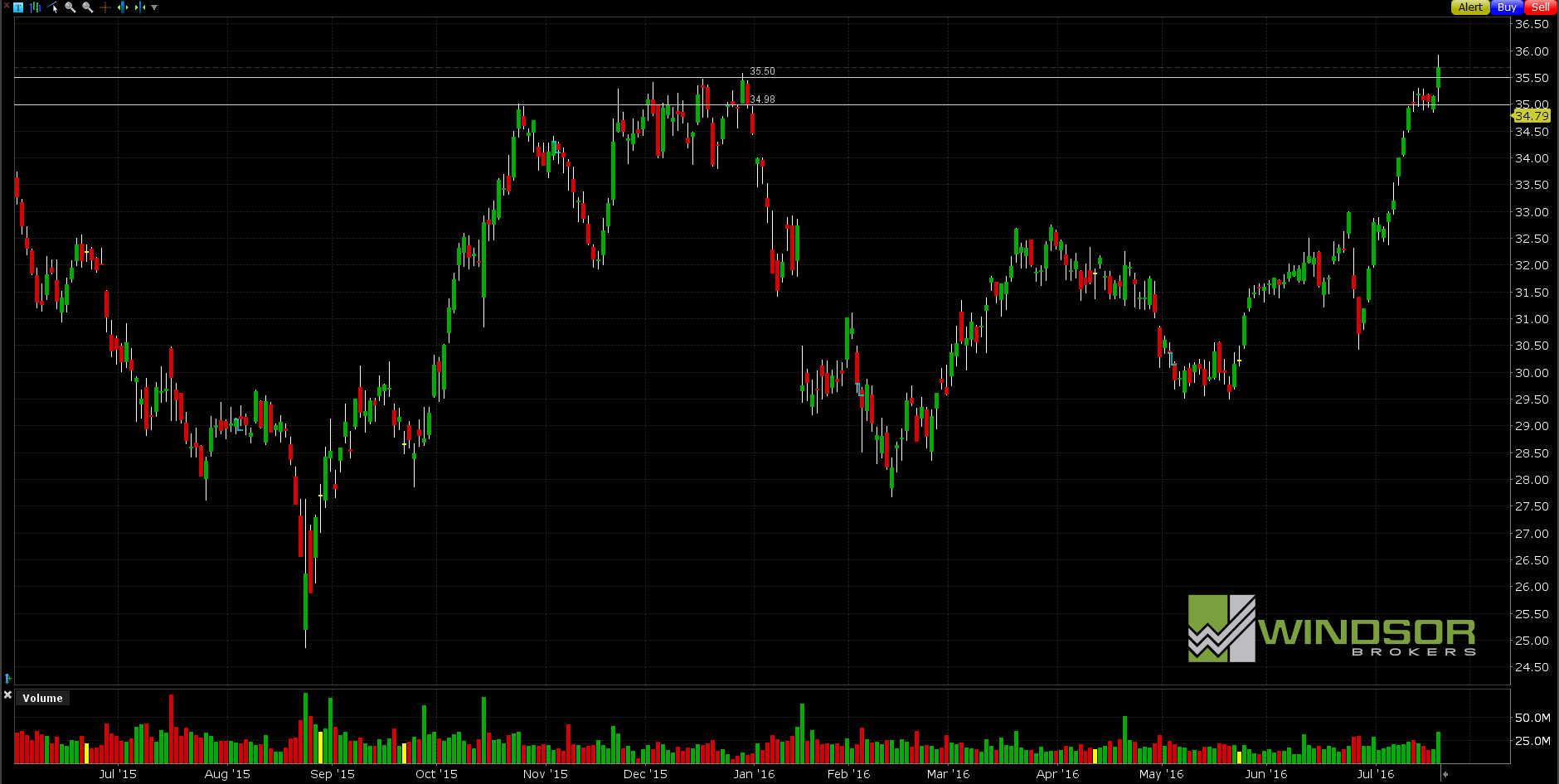 Wykres spółki INTEL dla interwału D1. All Markets Online.