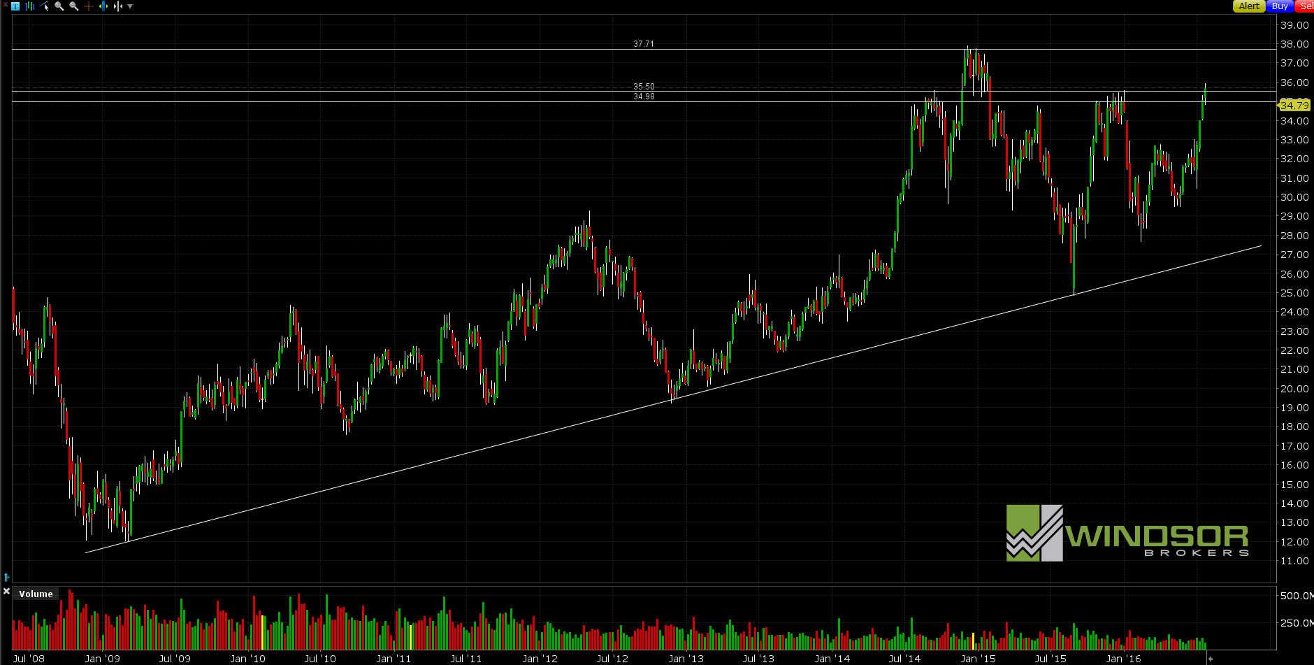 Wykres spółki INTEL dla interwału W1. All Markets Online.