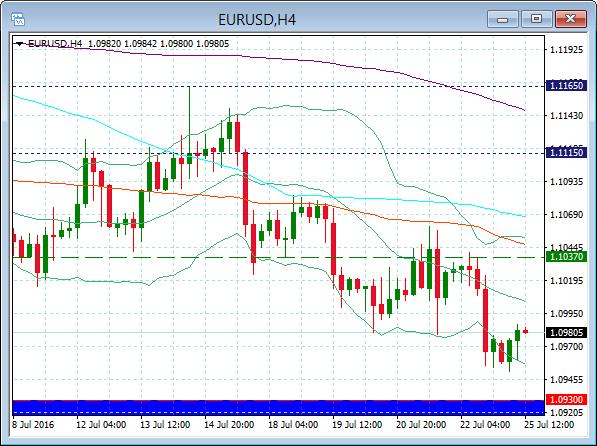 EUR/USD oczami HotForex - interwał H4
