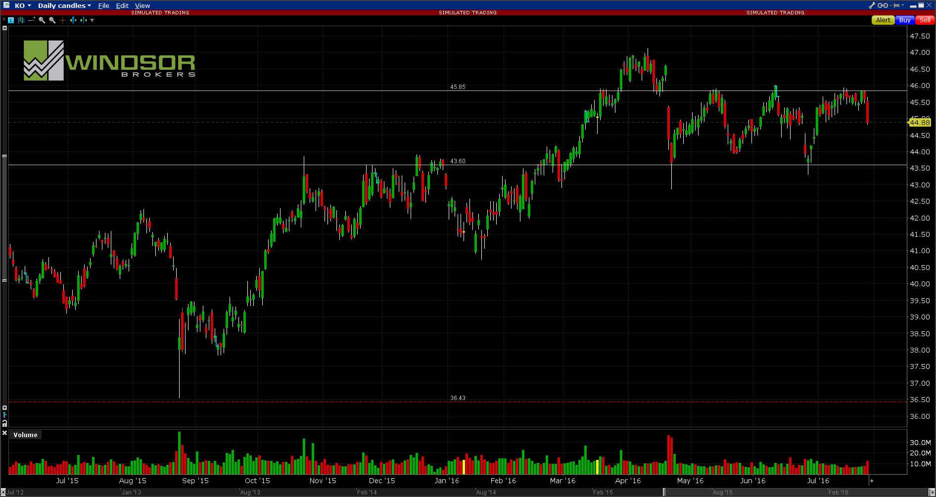 Wykres spółki Coca-Cola dla interwału D1. All Markets Online.