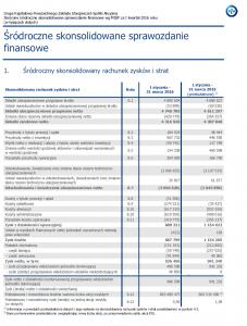 Rachunek zysków i strat, I kwartał 2016 - PZU