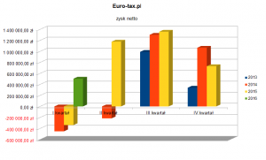 Zysk netto Euro-tax.pl w kolejnych kwartałach