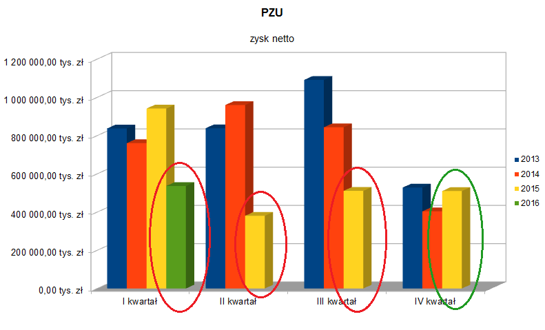 Zysk netto PZU w kolejnych kwartałach