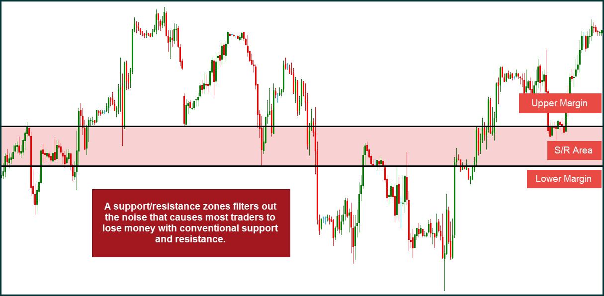 Strefy wsparcia i oporu filtrują szum, który powoduje, że większość traderów traci pieniądze przy konwencjonalnym podejściu do rysowania poziomów w postaci pojedynczej linii. Obszar wsparcia/oporu określa jego górne i dolne ograniczenie.