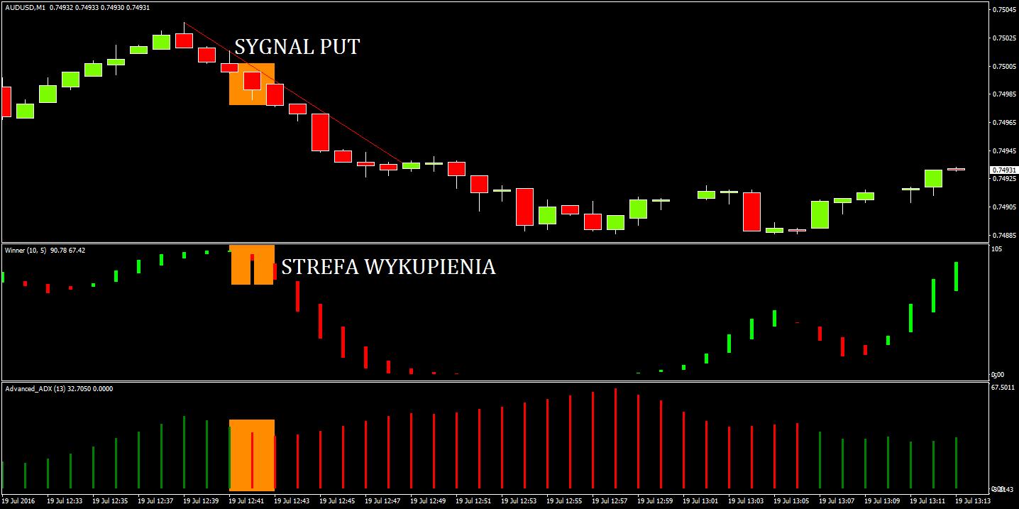 Przykładowy sygnał PUT – świece oscylatorów w kolorze czerwonym, AFL Winner przy strefie wykupienia, kolor świecy na wykresie również czerwony, odbicia od linii trendu