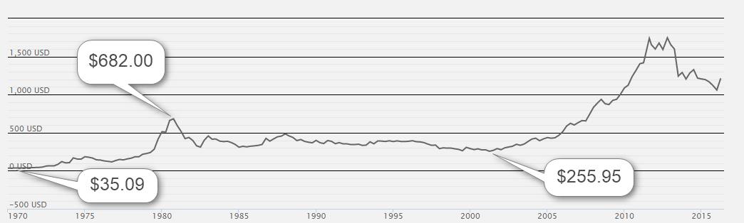 Cena i rynek złota złoto1