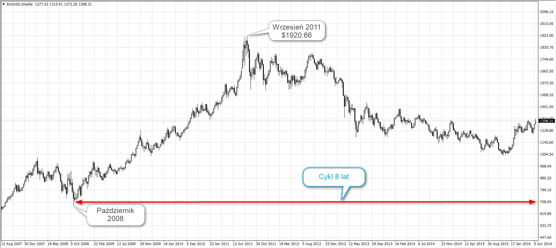 Cena i rynek złota złoto2