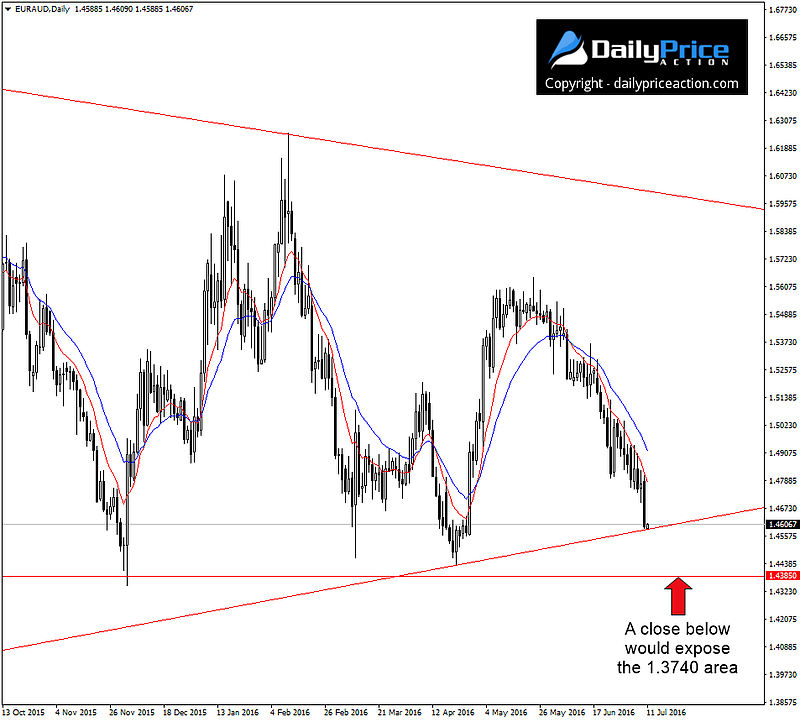 EURAUD-wedge-support