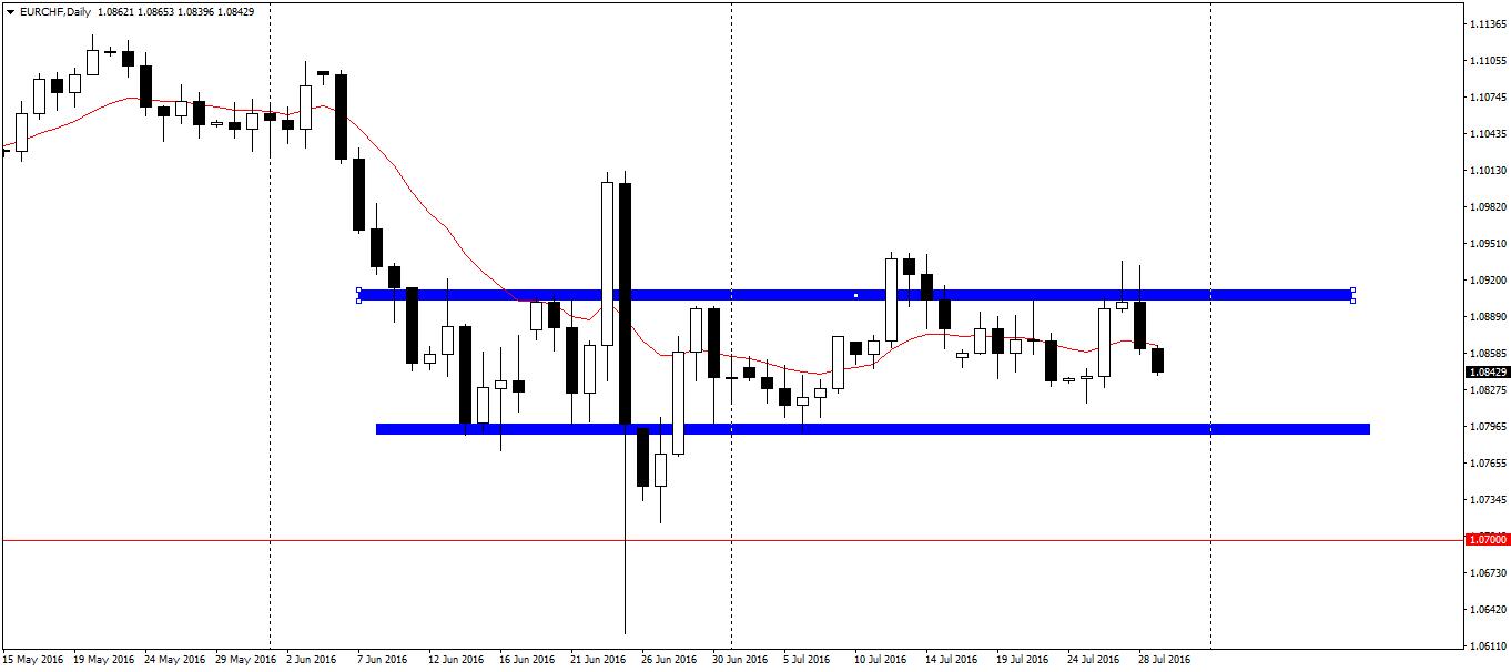 EUR/CHF D1 – umocnienie franka w kierunku 1.07 w stosunku do euro będzie wymagało pokonania obecnej konsolidacji.