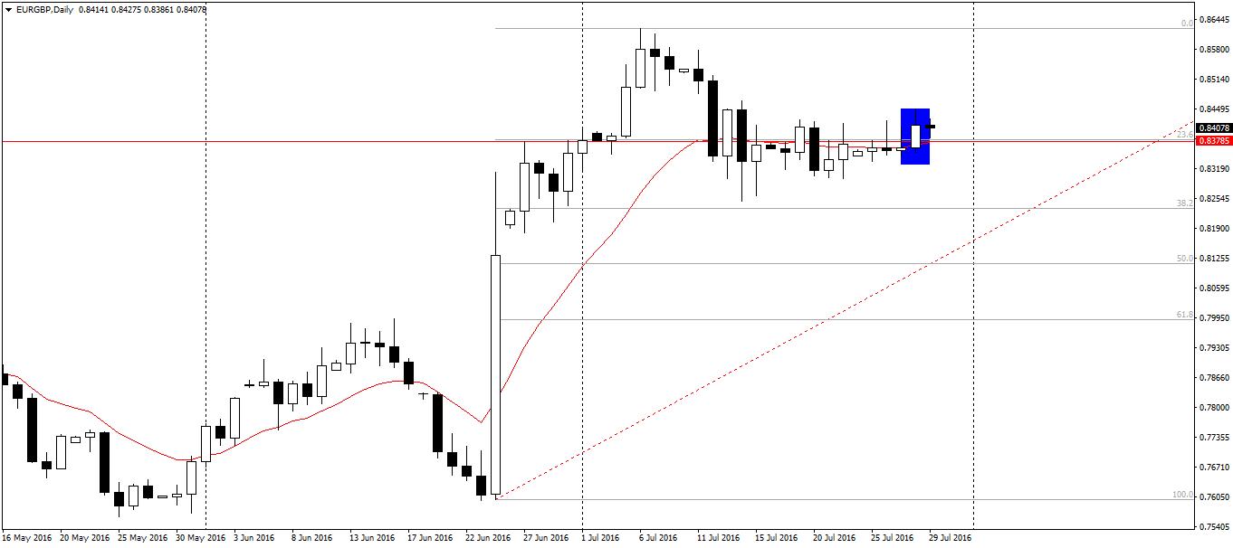 EUR/GBP D1 – pokonanie oporu i oczekiwania na re-test poziomu jako nowego wsparcia