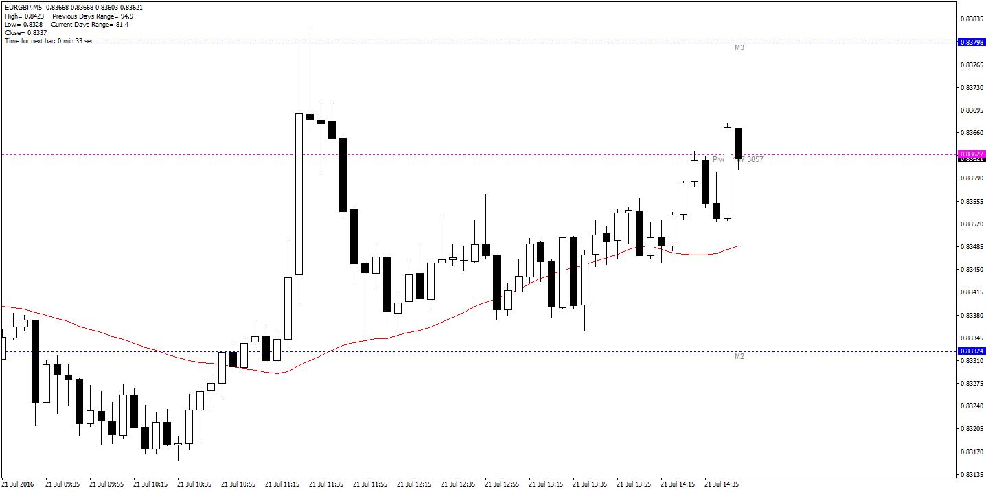 EUR/GBP M5