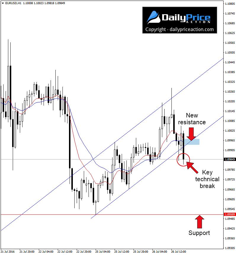 EUR/USD H1 - #1 nowy opór, #2 kluczowe wybicie techniczne, #3 wsparcie