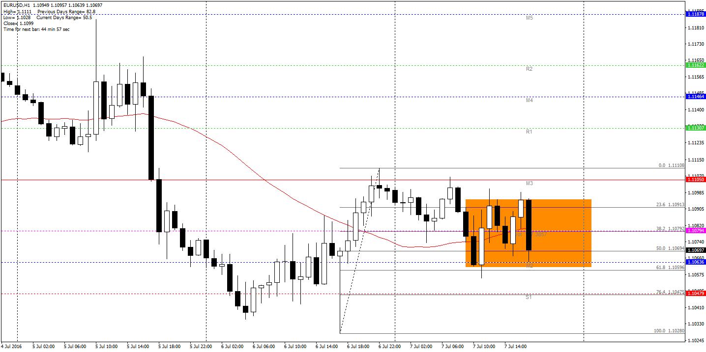 EUR/USD H1 – dzisiaj mocno w kratkę – szczególnie w ostatnich godzinach. Za nami jednak sporo odczytów dotyczących samego euro, jak i dolara amerykańskiego, W tym momencie notowania utknęły w box-ie o zakresie niespełna 35 pipsów – w jego wnętrzu przebiega dzienny pivot. Jeżeli cenie ponownie uda się zamknąć pod nim (i pod 33SMA), będzie można rozważyć grę na spadki.