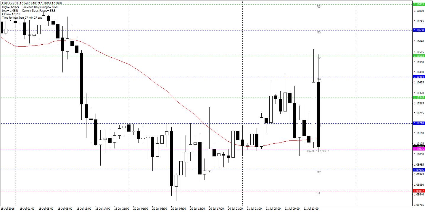 EUR/USD H1 - po konferencji