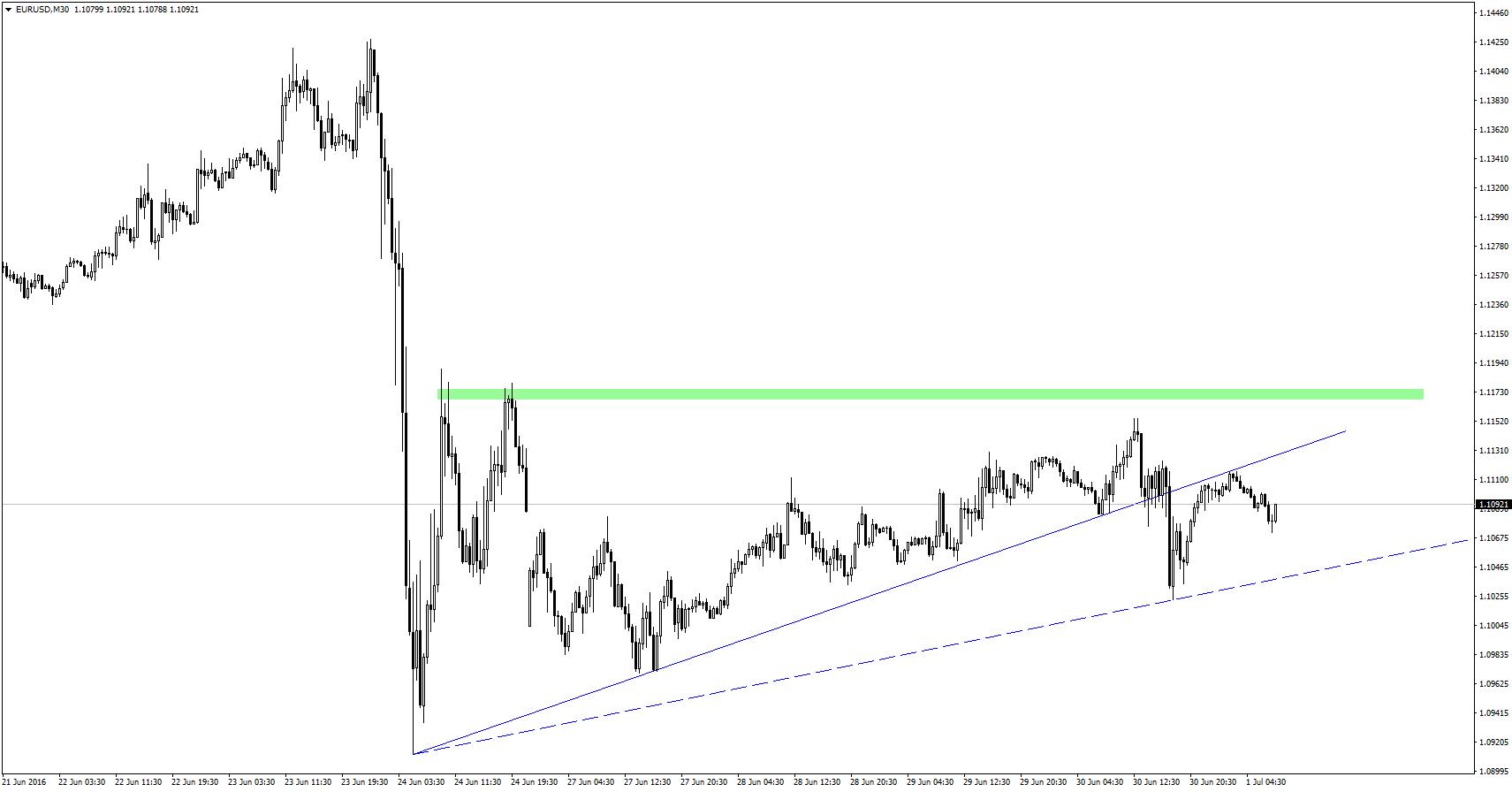 Po godzinie 17:00 na rynku pojawiłą się plotka, jakoby EBC miało rozważać poszerzenie prowadzonego przez siebie skupu o kolejne typy aktywów. Pomimo tego, że biuro prasowe EBC dość szybko zdementowało tą informację, EUR/USD spadło o blisko 90 pips przebijając jednocześnie linię trendu wzrostowego. W nocy nastąpił jej retest od dołu, co może świadczyć o tym, że para wybiła się z tworzącej się przez ostatnie dni formacji trójkąta.