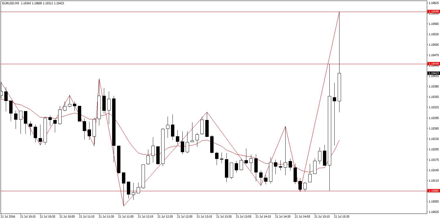 EUR/USD M5 testuje nowe poziomy w trakcie dzisiejszej sesji