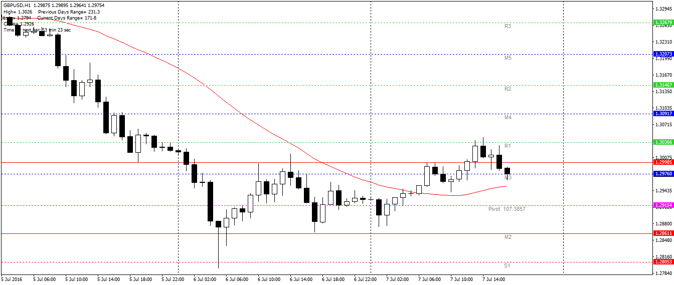 GBP/USD H1 – chwilowo powrót nad 1.30