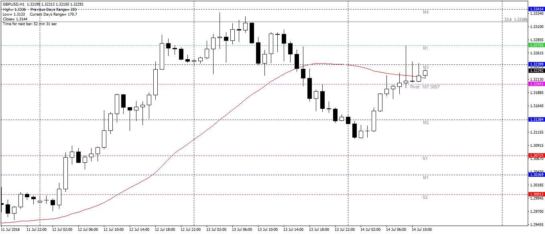 GBP/USD H1 - przed publikacją wyników posiedzenia BoE, funt szterling zyskuje