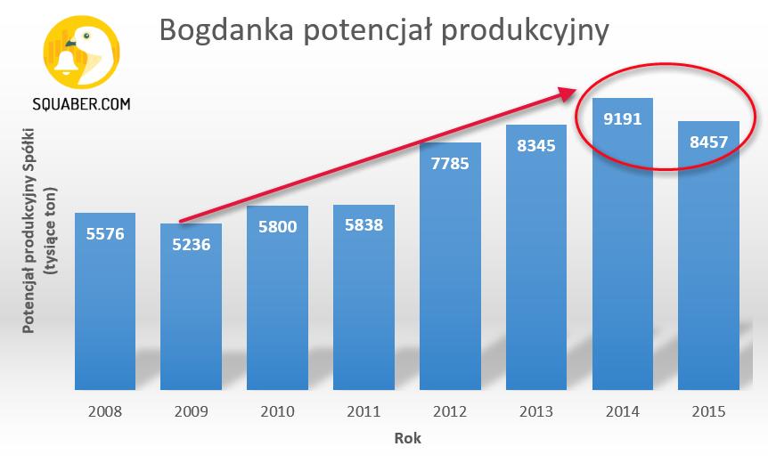 LWB Bogdanka Squaber
