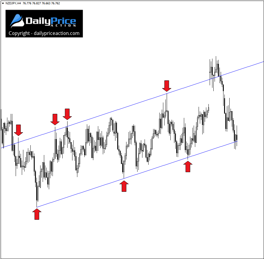 NZDJPY-support-and-resistance