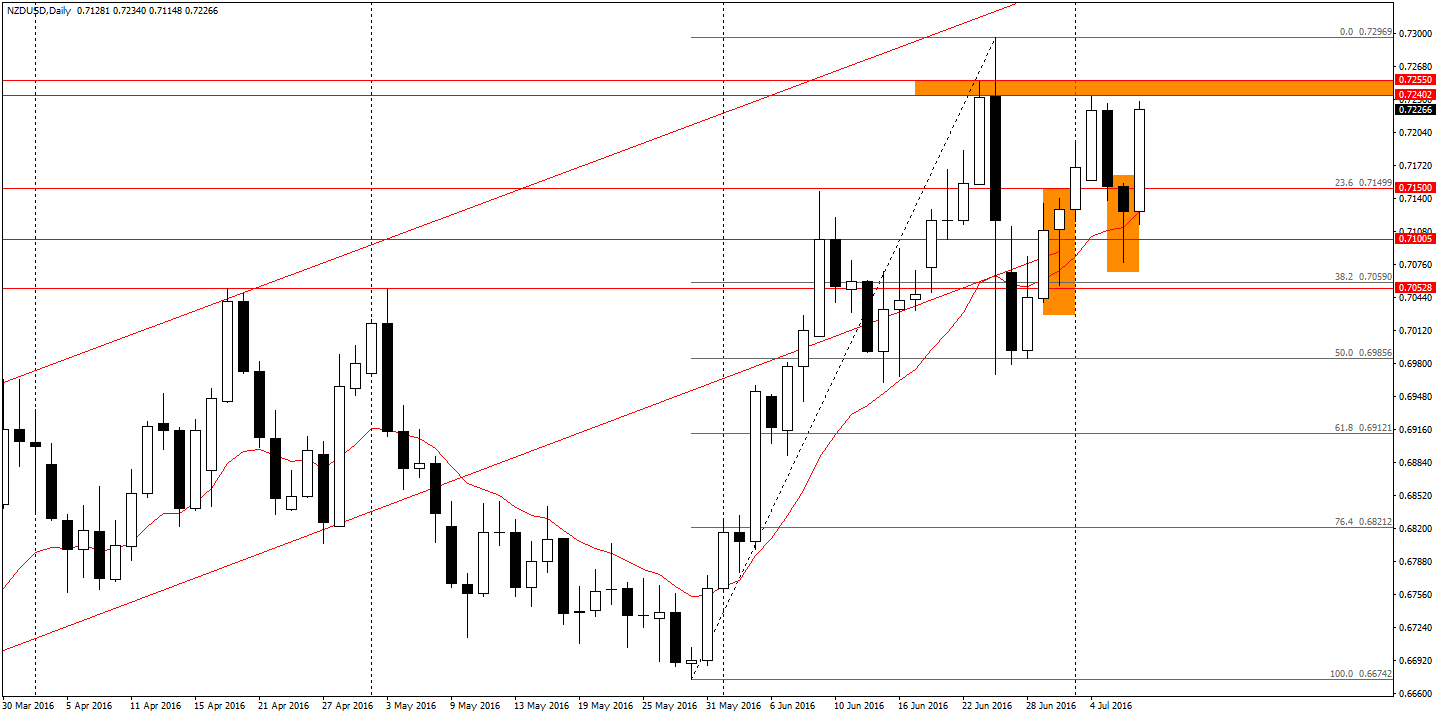 NZD/USD D1